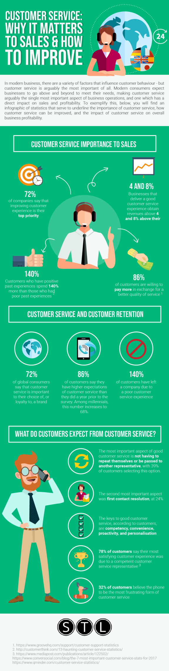 Customer Service - Why it Matters to Sales and How to Improve