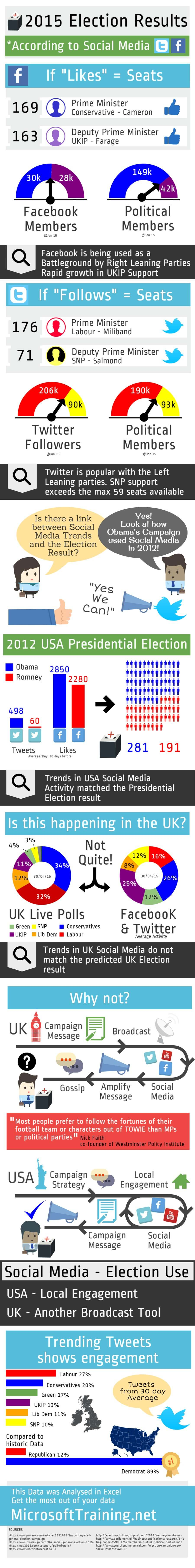 2015 UK Election Results According to Social Media