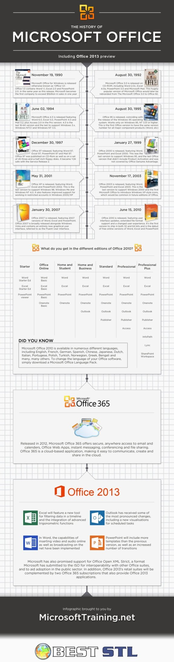 The History of Microsoft Office
