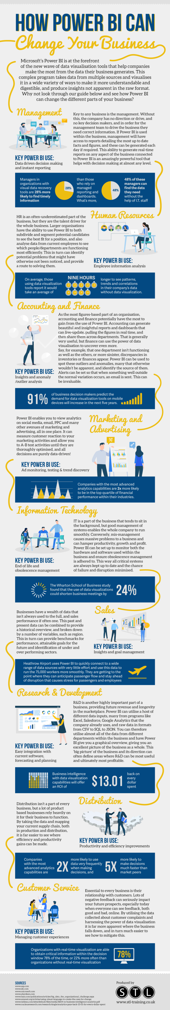 How Power BI Can Change Your Business