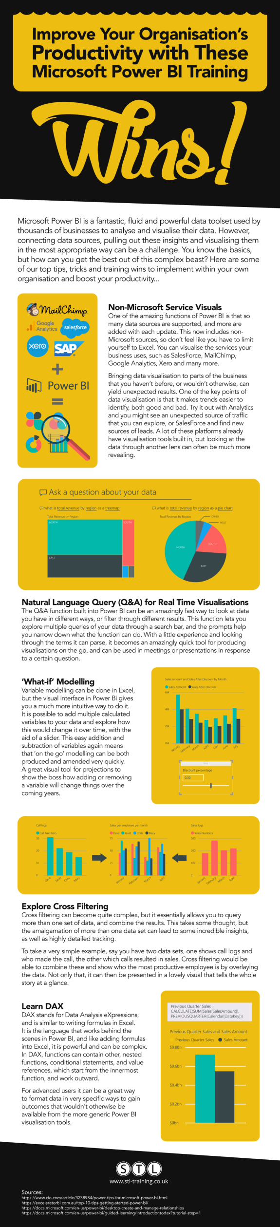 Improve Your Organisation's Productivity with These Microsoft Power BI Training Wins