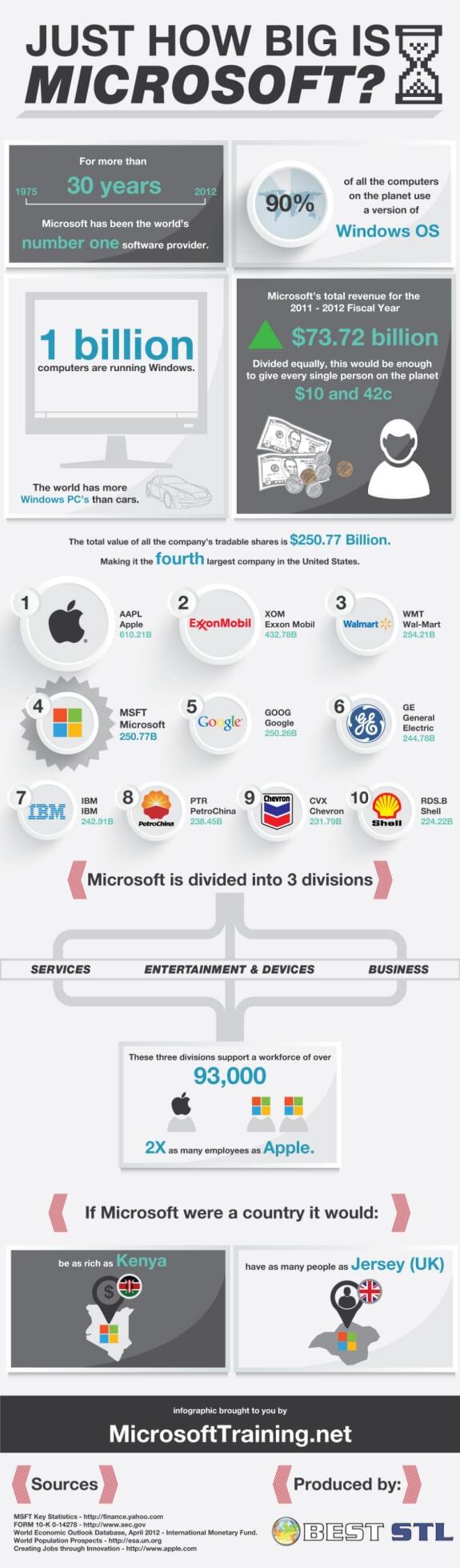 Just How Big Is Microsoft? - Microsoft training partners London