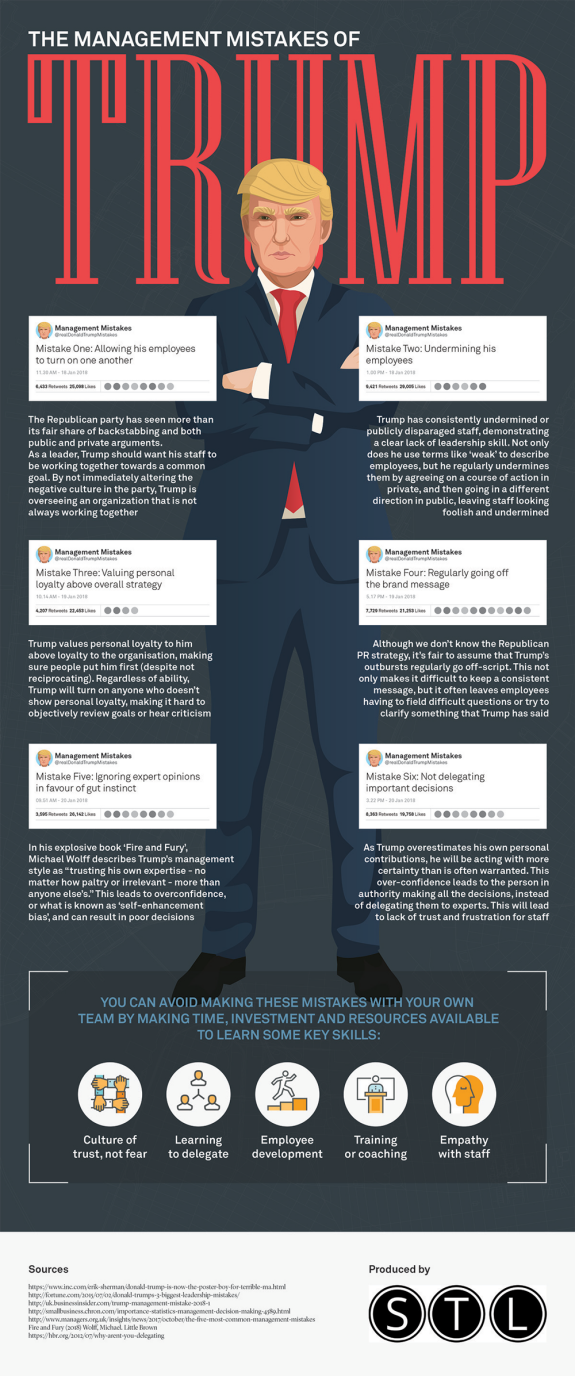 Management Mistakes of Trump - Infographic