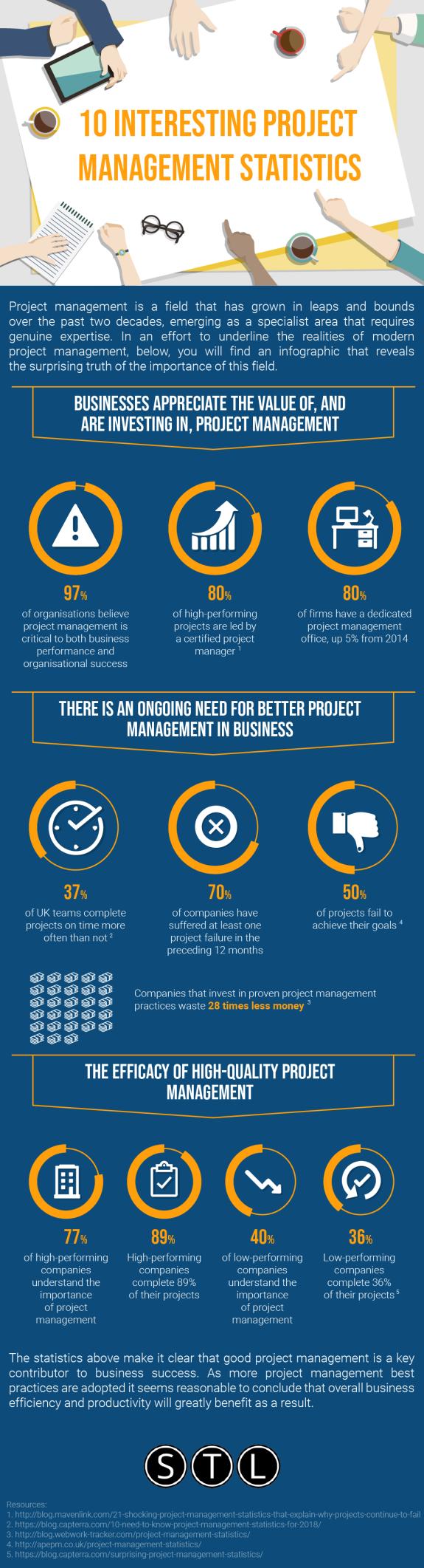 Ten Interesting Project Management Statistics