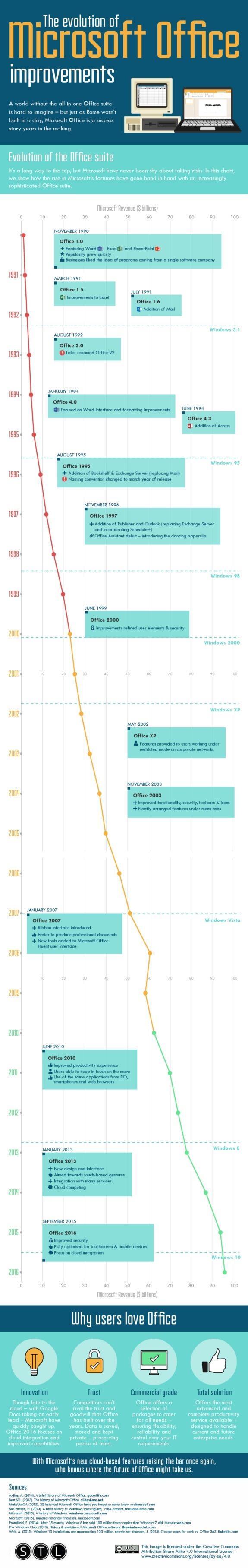 The Evolution of Microsoft Office Improvements