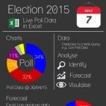 Using Excel to analyse election data