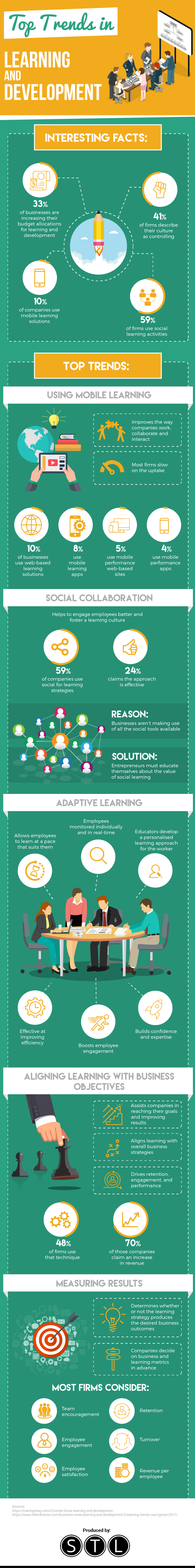 Top Trends in Learning and Development