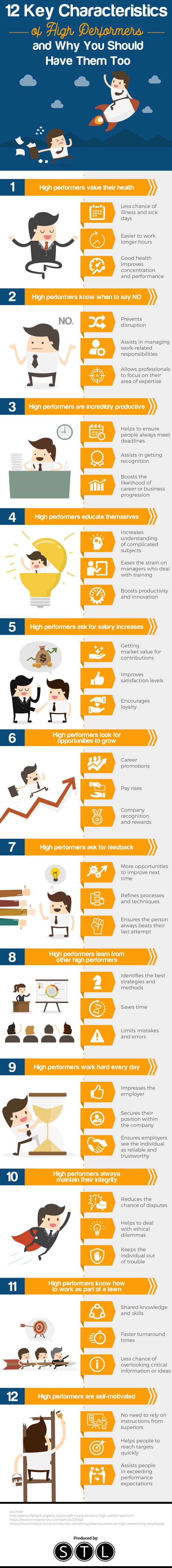 12 Key Characteristics of High Performers
