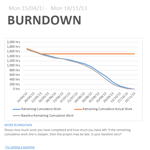 burndown chart new project 2013