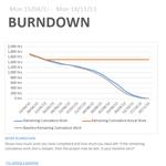 burndown chart new project 2013