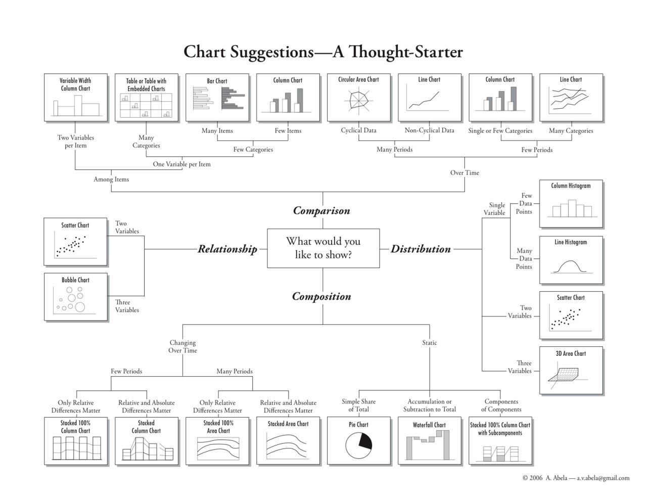 Andrew Abela's Chart Suggestions--A Thought Starter