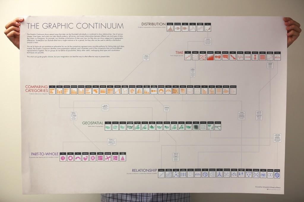 Jon Schwabish's The Graphic Continuum